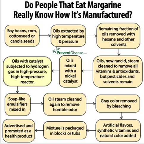 I detest margerine so much, I suck up anything that validates my dislike
